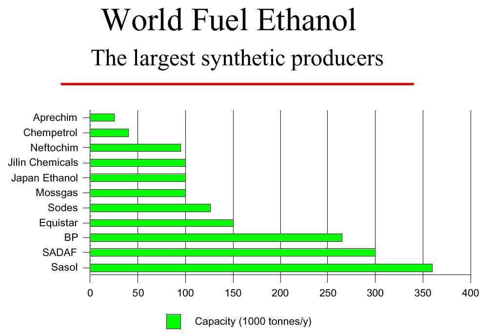 La Industria Del Bioetanol