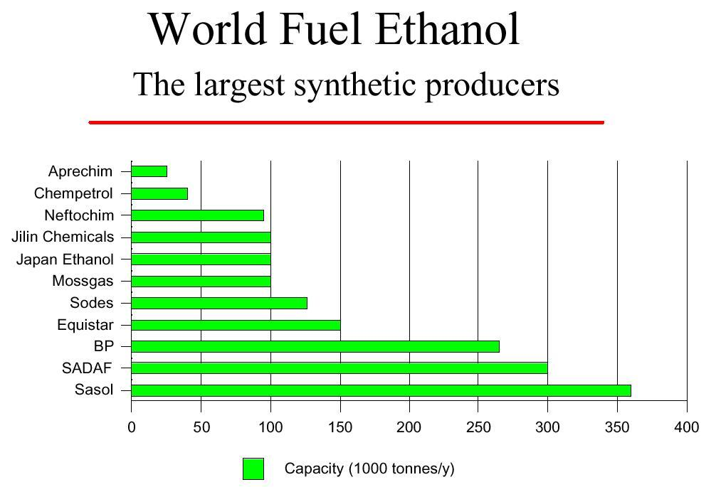 Ethanol Graph fr