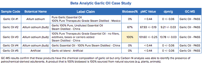 Beta Analytic Garlic Oil Case Study results
