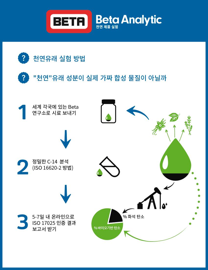 향료 및 향수 자연산 원료 사용 진위 여부 실험
