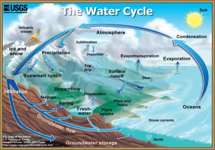 Datazione delle acque sotterranee