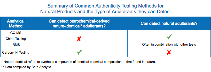 Natural Products Authenticity Testing Methods