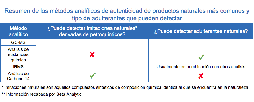 Natural Products Authenticity Testing Methods Espanol
