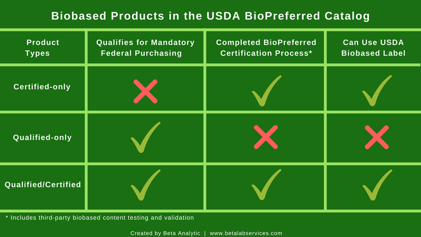 biobased_products_in_the_usda_biopreferred_catalog