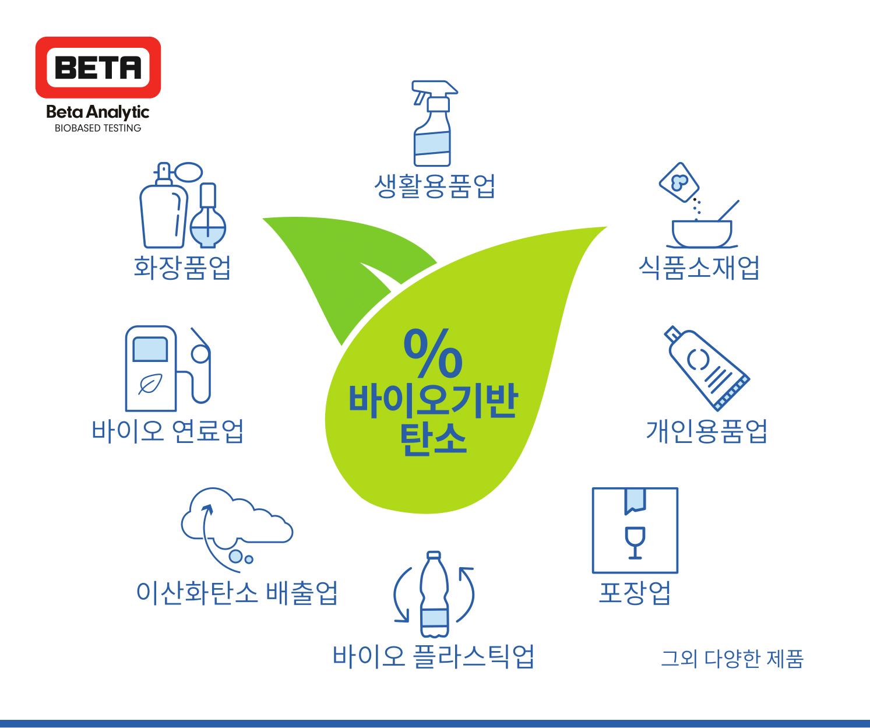 Biobased Graphic Korean