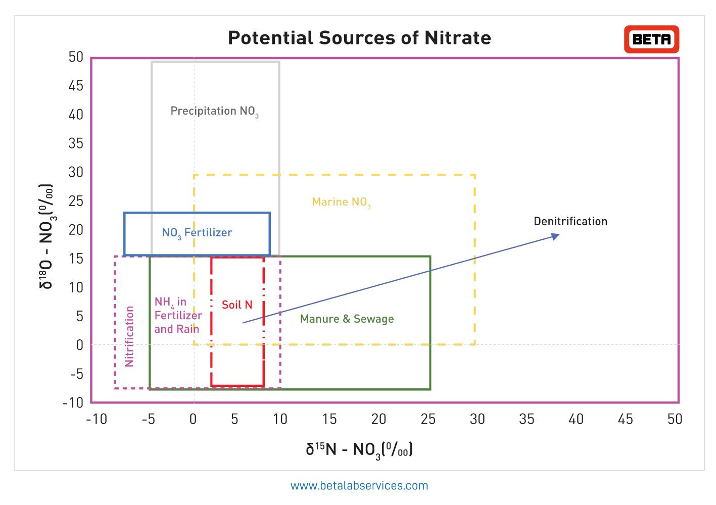 nitrogen isotopes plot
