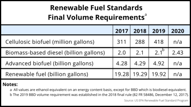 Renewable Fuel Standards 2017-2020