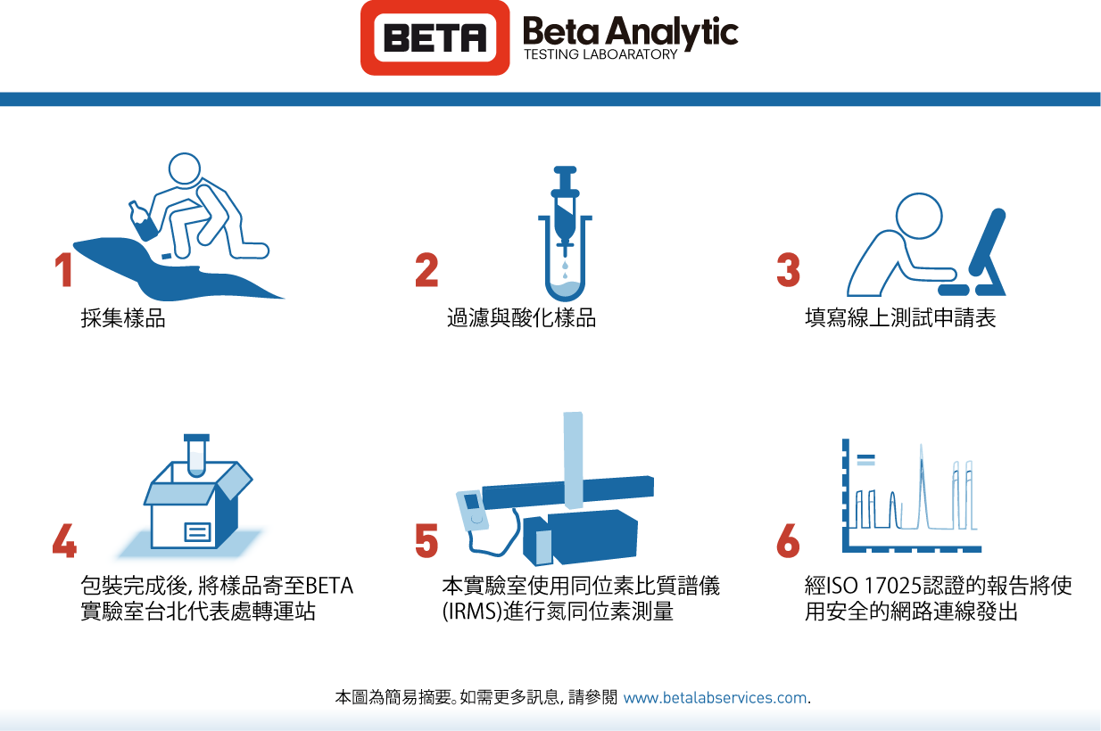 Beta Analytic submitting water samples for nitrate testing